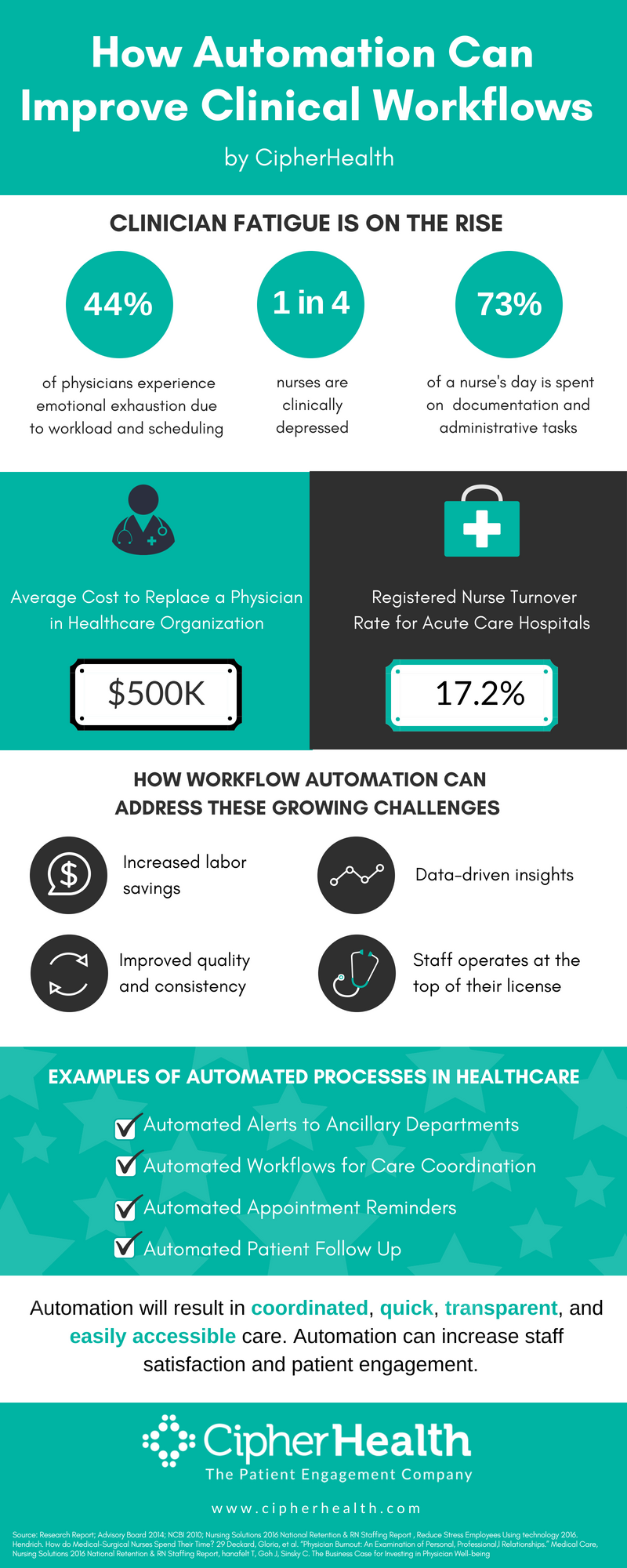 How Automation Can Improve Clincial Workflows Infographic