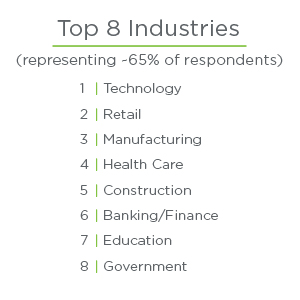 Top 8 Industries
