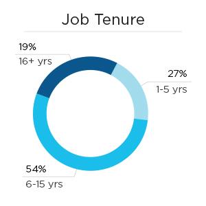 Job Tenure