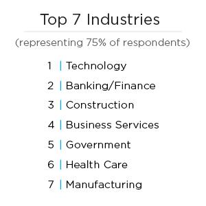 Top 7 Industries