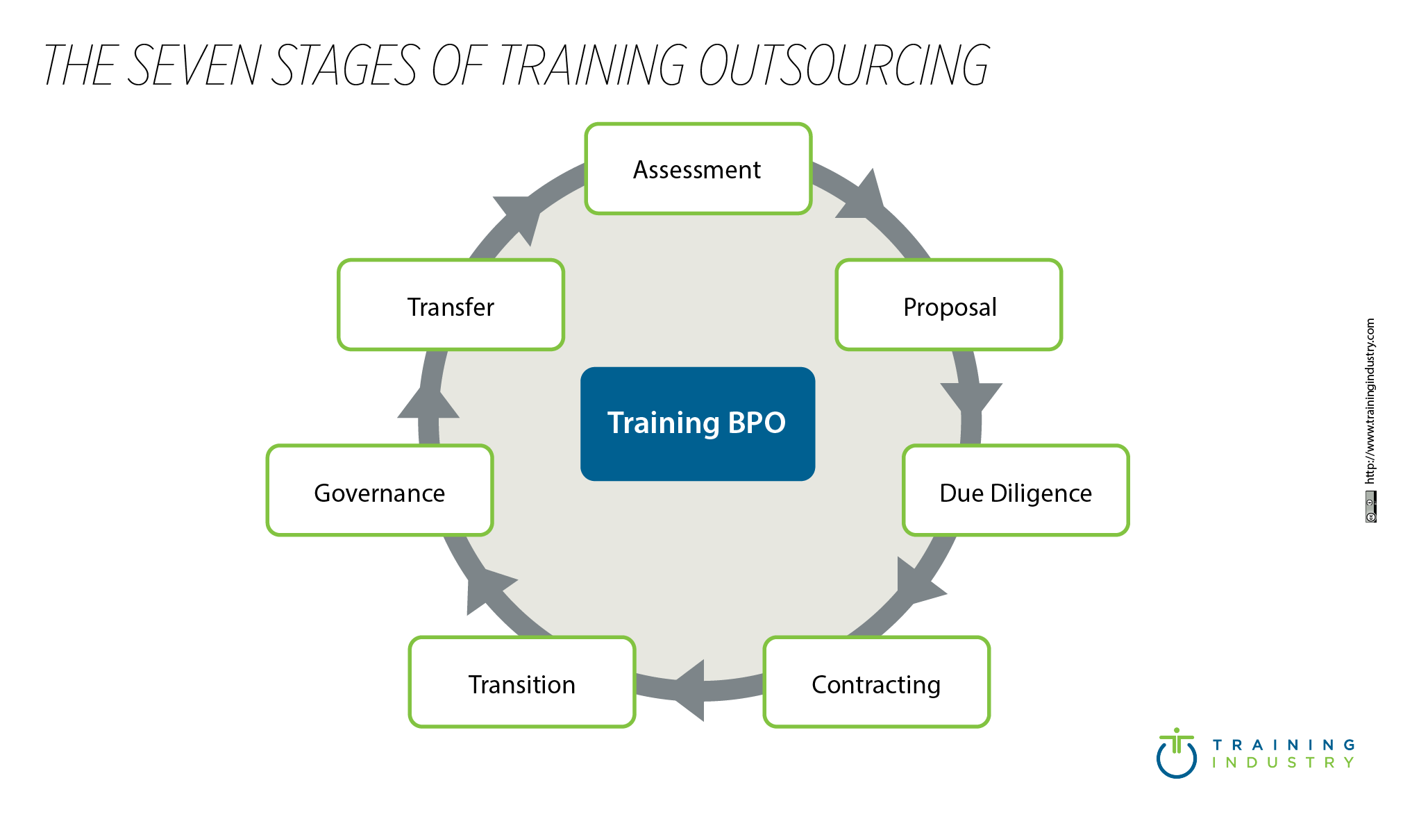 Seven Stages Of Business Outsourcing _485x 284