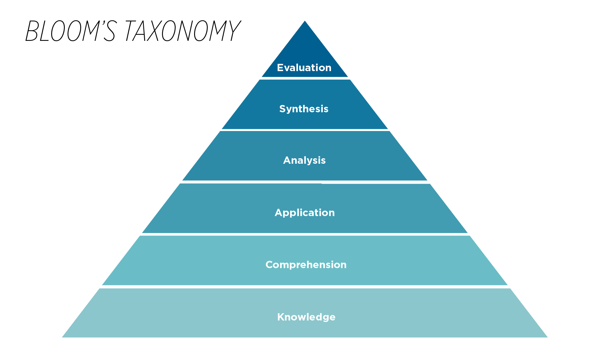 Bloom 's Taxonomy _485x 284