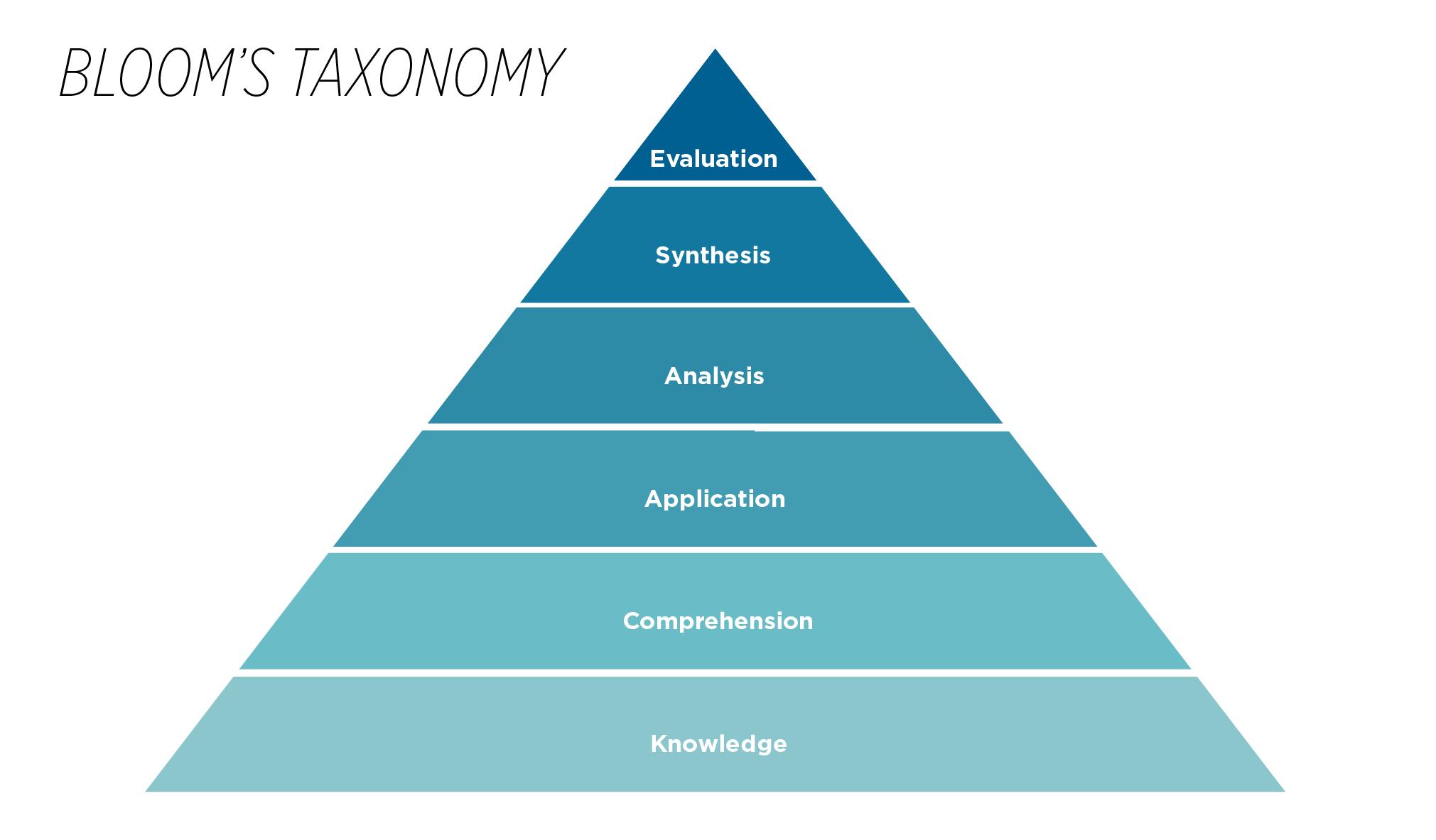 Bloom 's Taxonomy _485x 284
