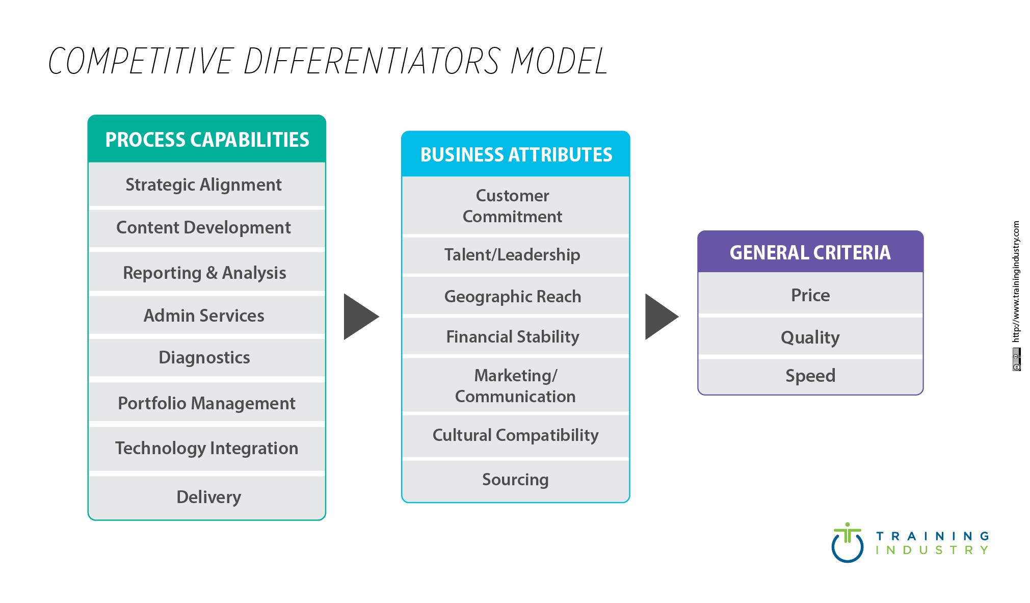Competitive Differentiators Model