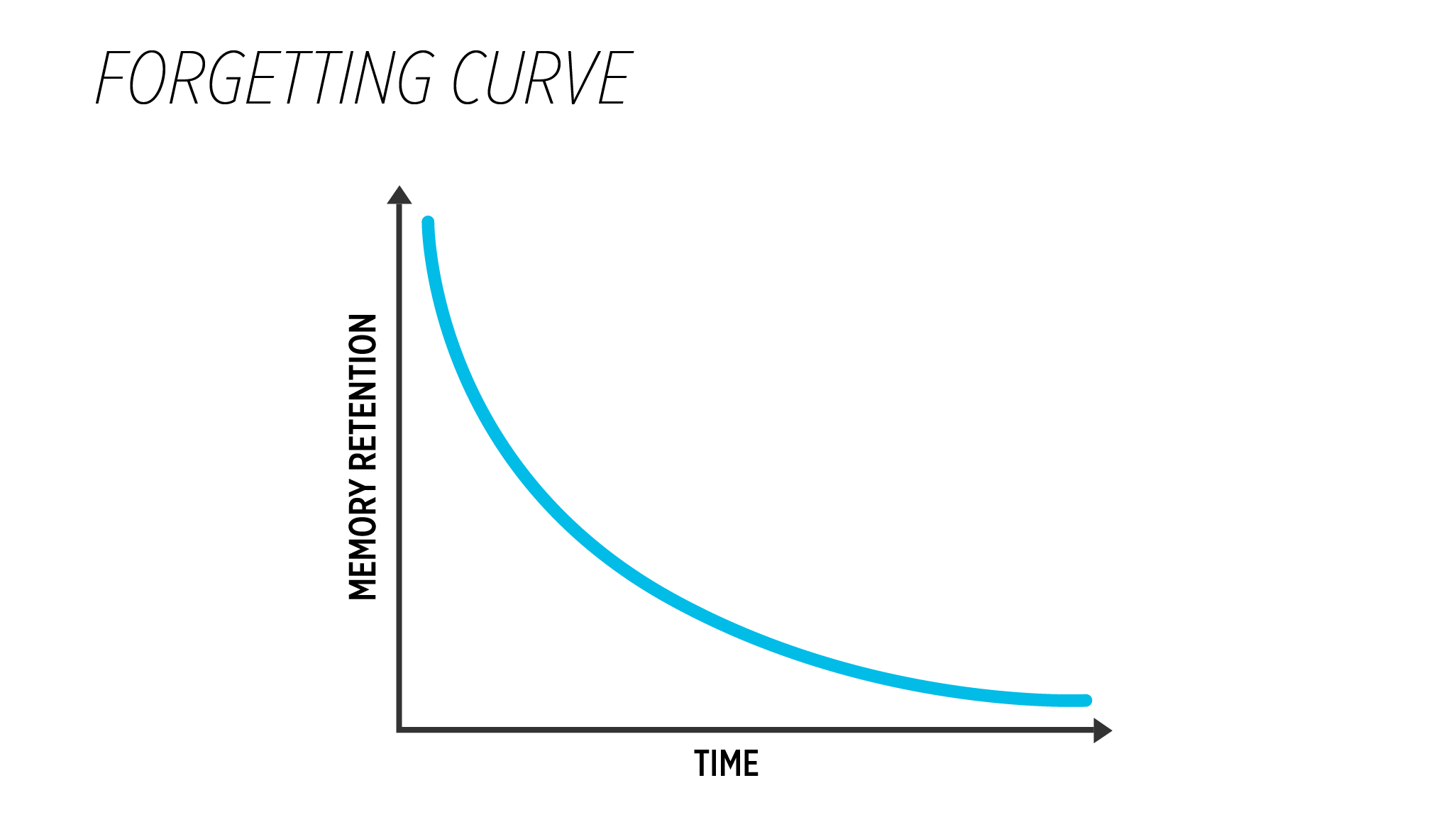 Forgetting Curve _485x 284