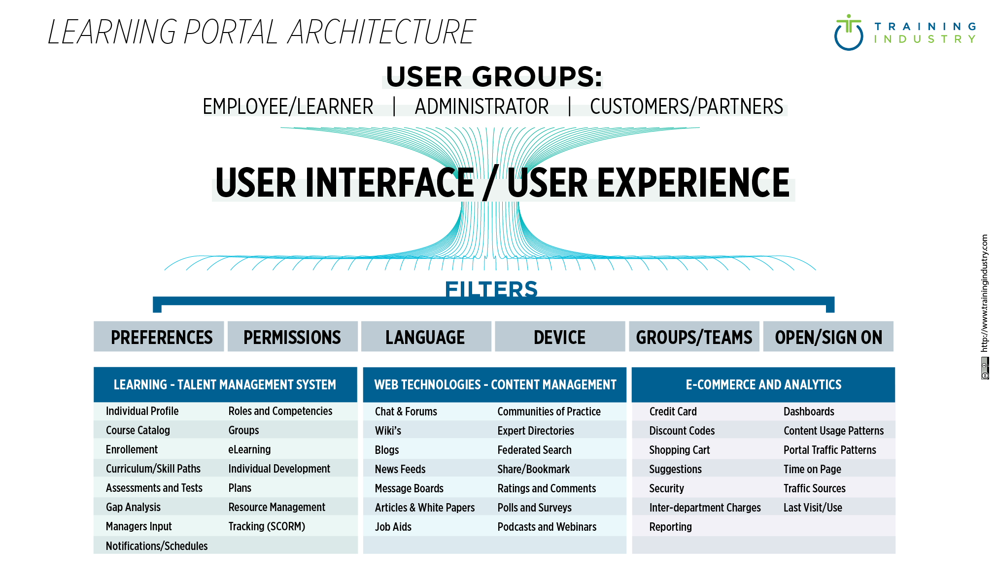 Learning Portal Architecture _485x 284