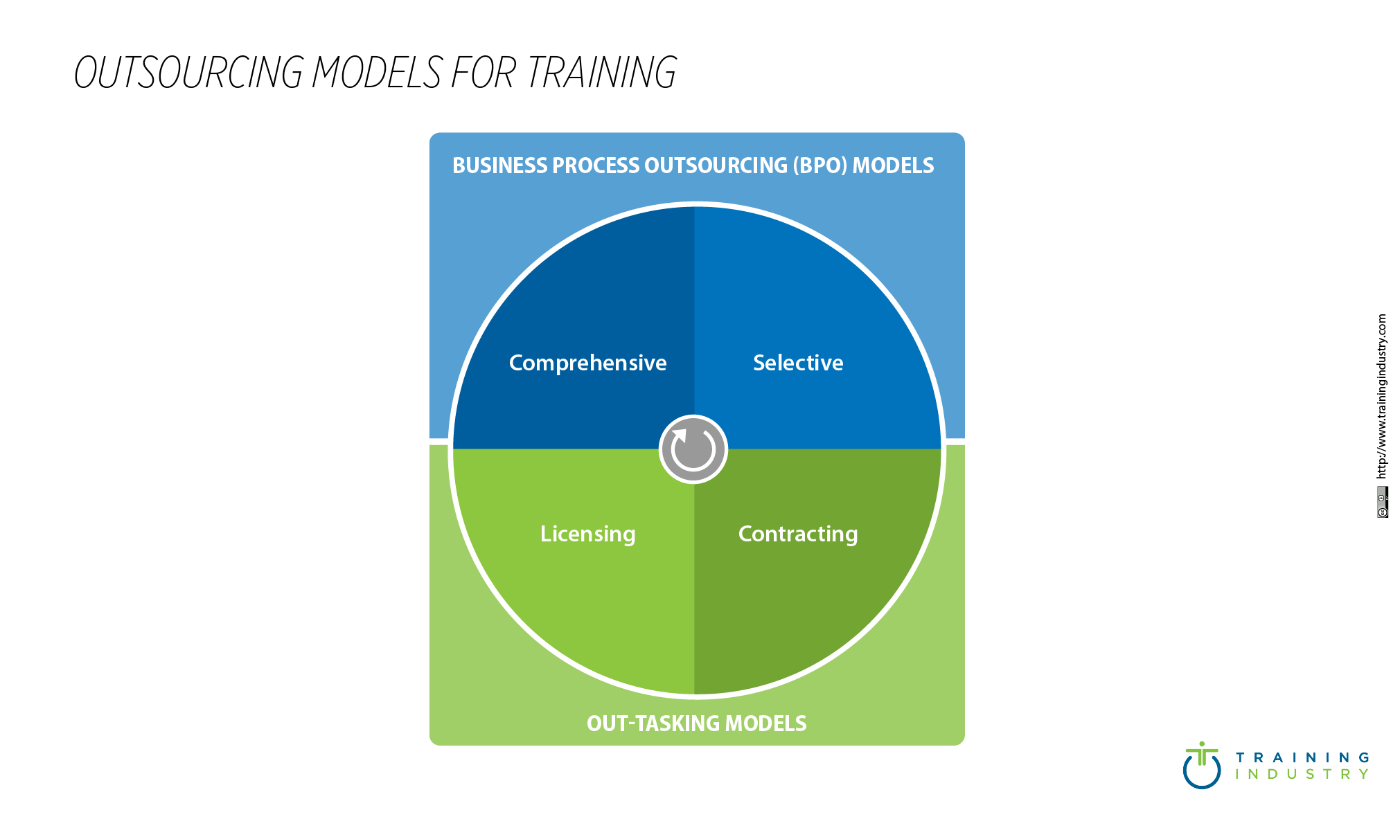 Outsourcing Models For Training _485x 284