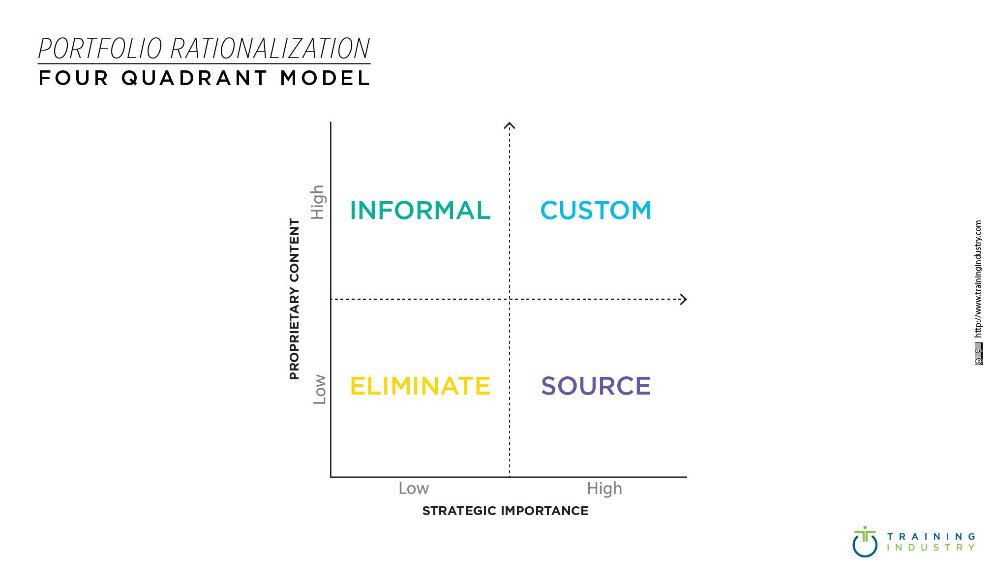 Portfolio Rationalization Four Quadrants Model _485x 284