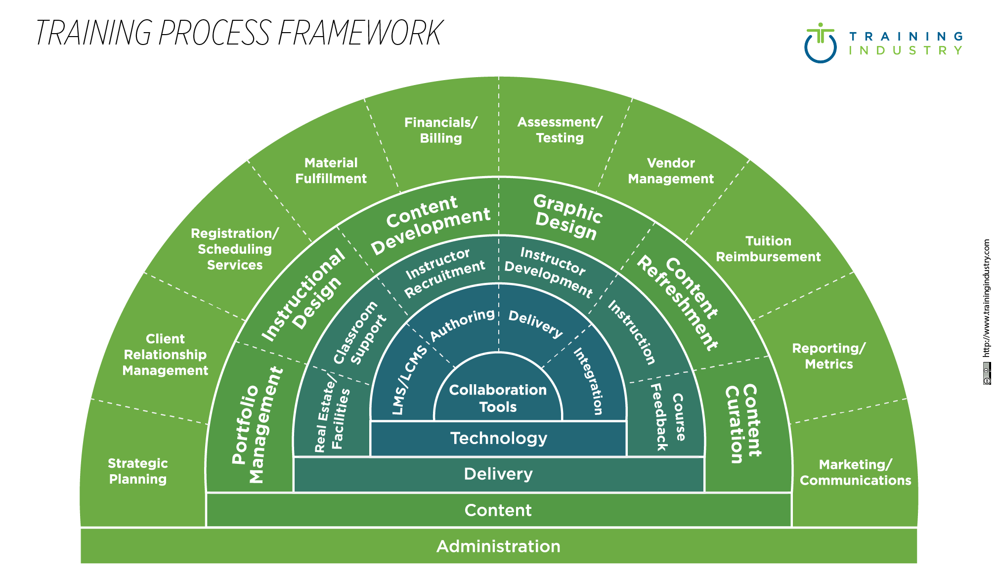 Training Process Framework _485x 284