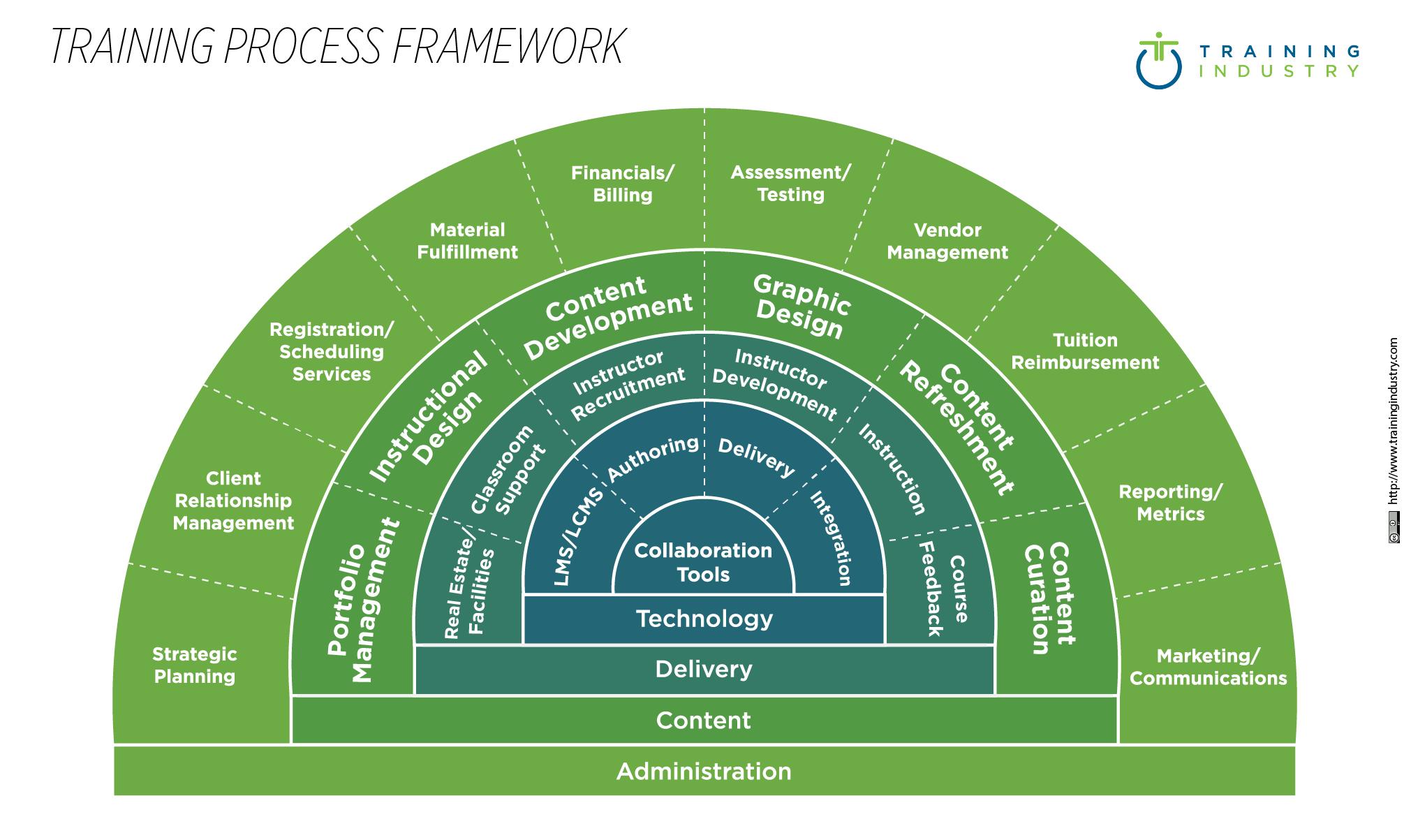 Training Process Framework _485x 284