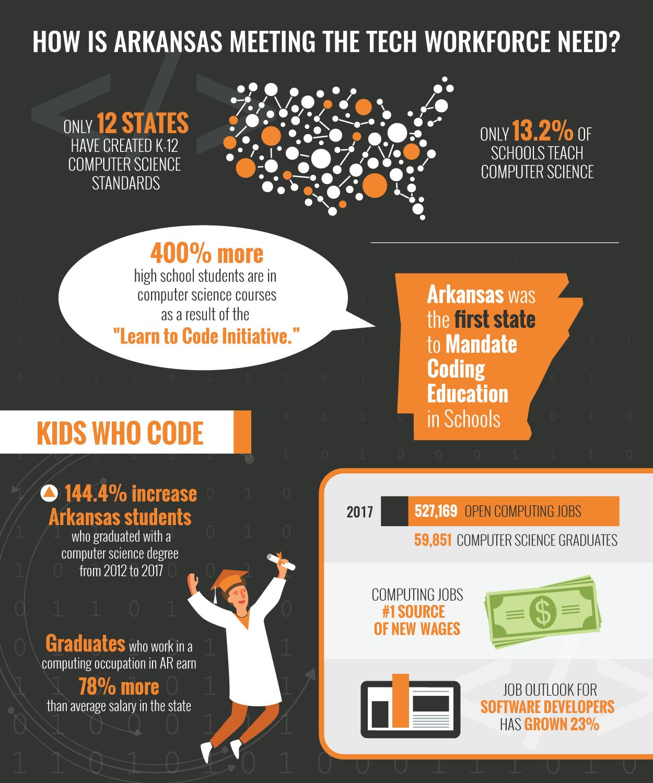 Arkansas Tech Workforce Infographic