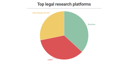 Legal research platforms