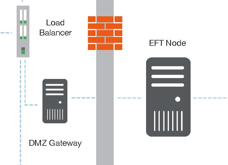 Diagram of EFT for Healthcare