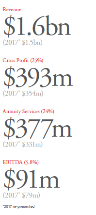 2018 Annual Review Stats