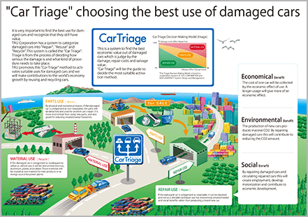 """Car Triage"" choosing the best use of damaged cars."