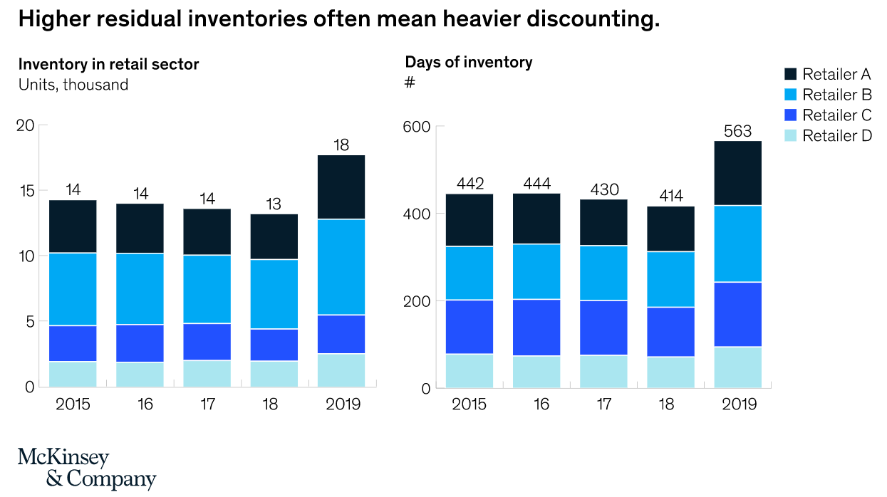 McKinsey Supply Chain Report