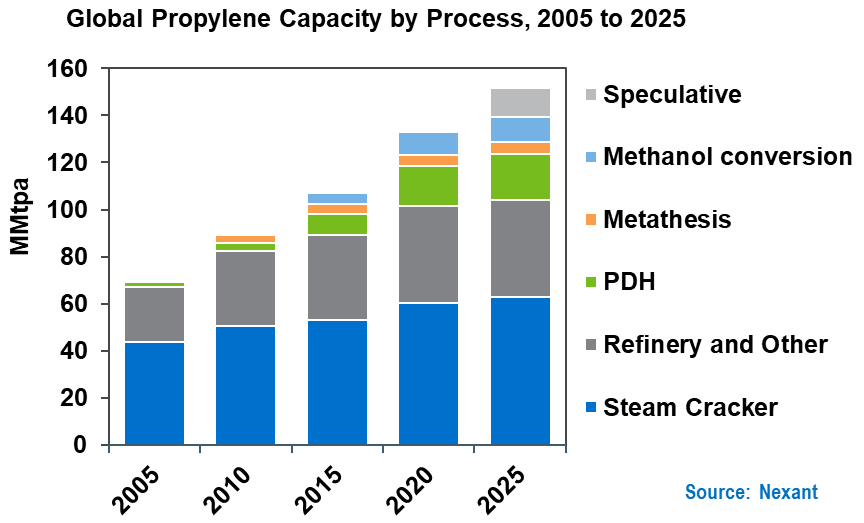 Global propylene capacity by process
