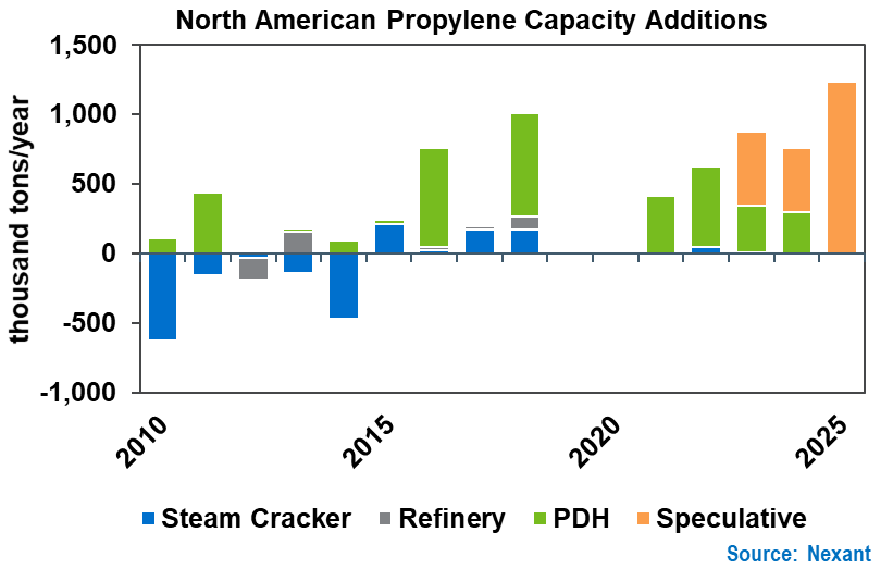 New North American Propylene Capacity by Process