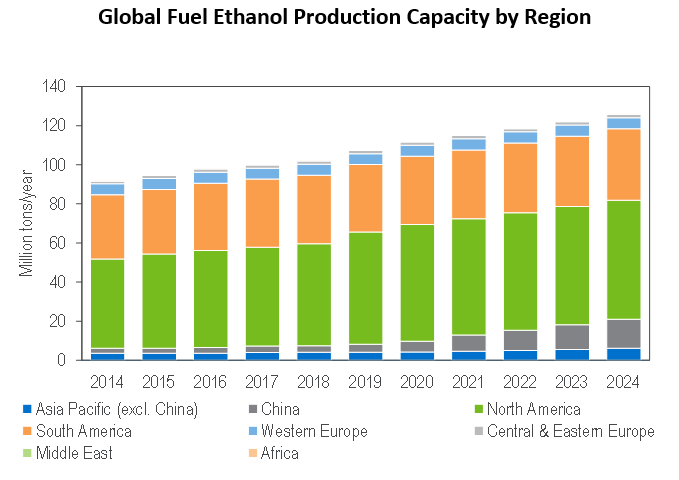 global fuel ethanol production capacity by region