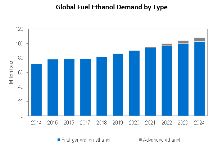 Global Fuel Ethanol Demand 2014-2024