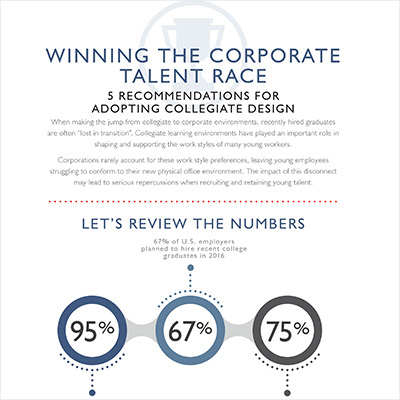 C2C Infographic
