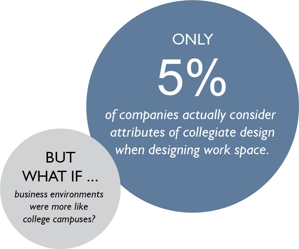 Only 5% of companies actually consider attributes of collegiate design when designing their work space. But what if business environments were more like college campuses?