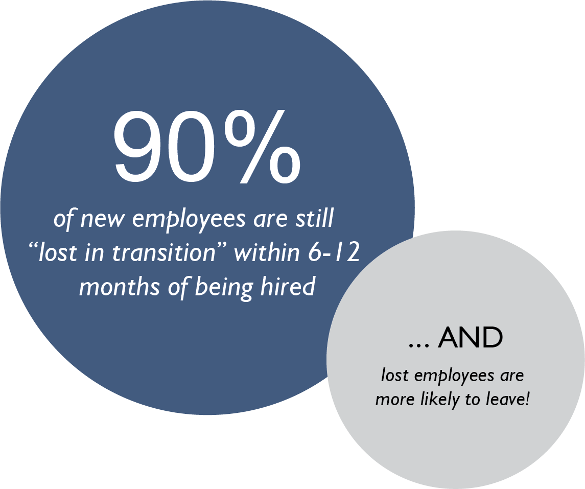 90% of new employees are still 'lost in transition' within 6-12 months of being hired... and lost employees are more likely to leave!