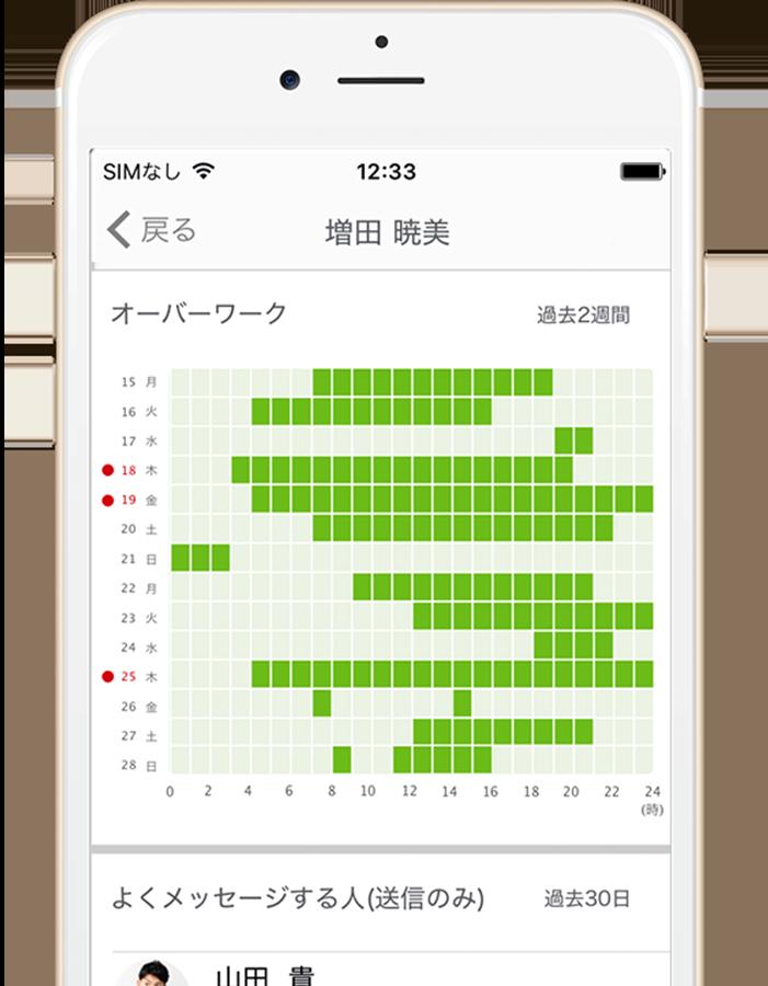 Talknoteのオーバーワーク検知画面