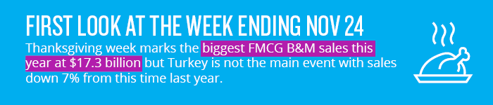 FIRST LOOK AT THE WEEK ENDING NOV 24: Thanksgiving week marks the biggest FMCG B&M sales this year at $17.3 billion but Turkey is not the main event with sales down 7% from this time last year.