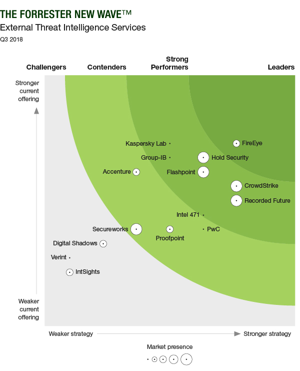 Forrester New Wave™: External Threat Intelligence Services, Q3 2018