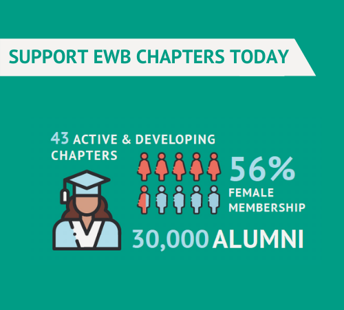 Supprt EWB Chapters Today