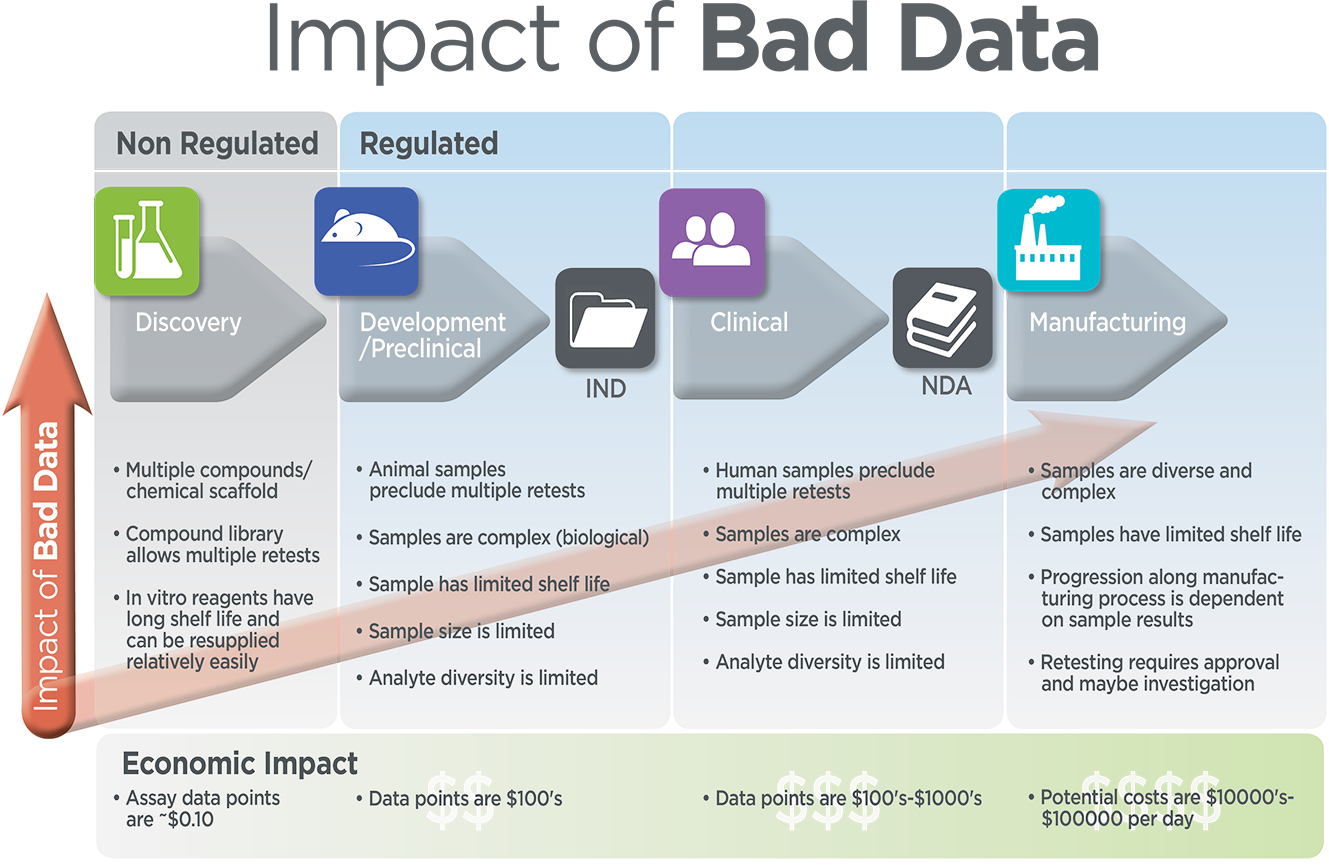 Impact of bad data