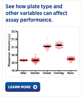 See how plate type can affect assay performance