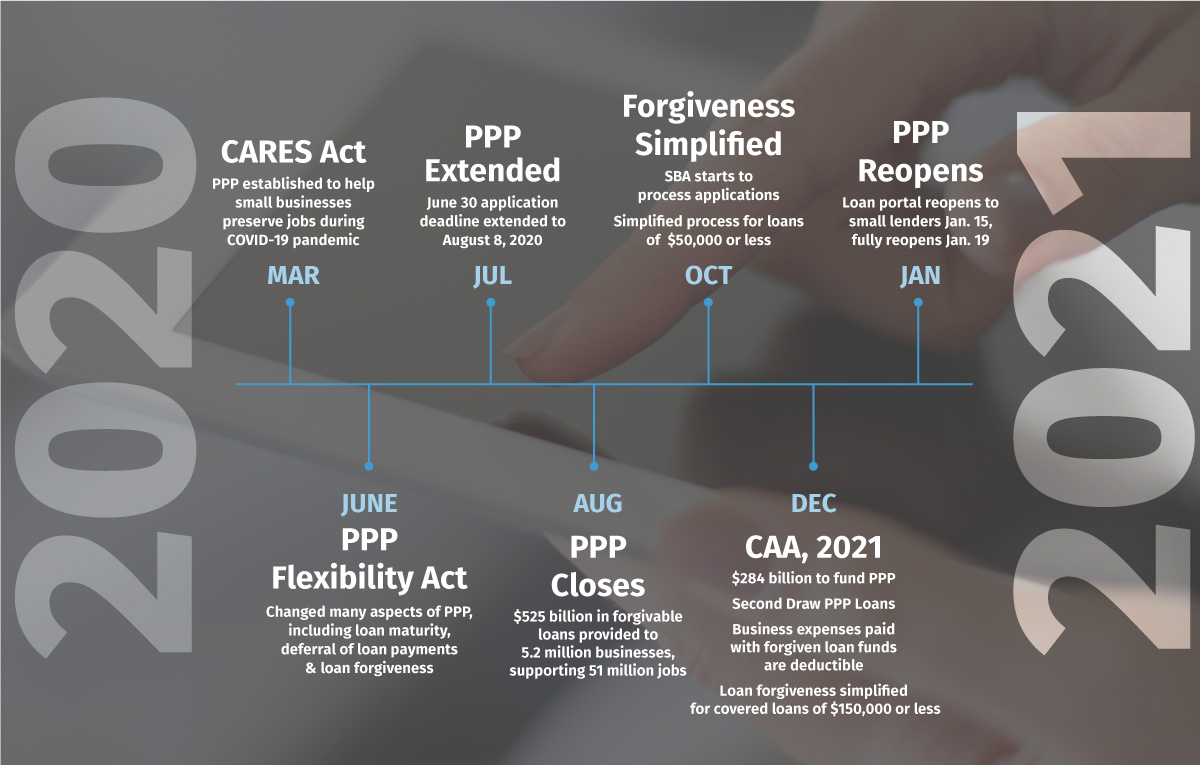 Paycheck Protection Program Timeline