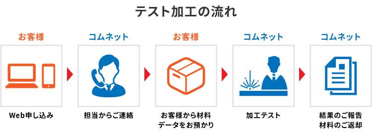 テスト加工の流れ レーザー加工機のサンプル加工・加工テストの申し込み コムネット