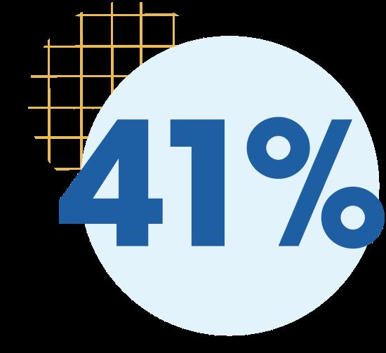 41% graphic