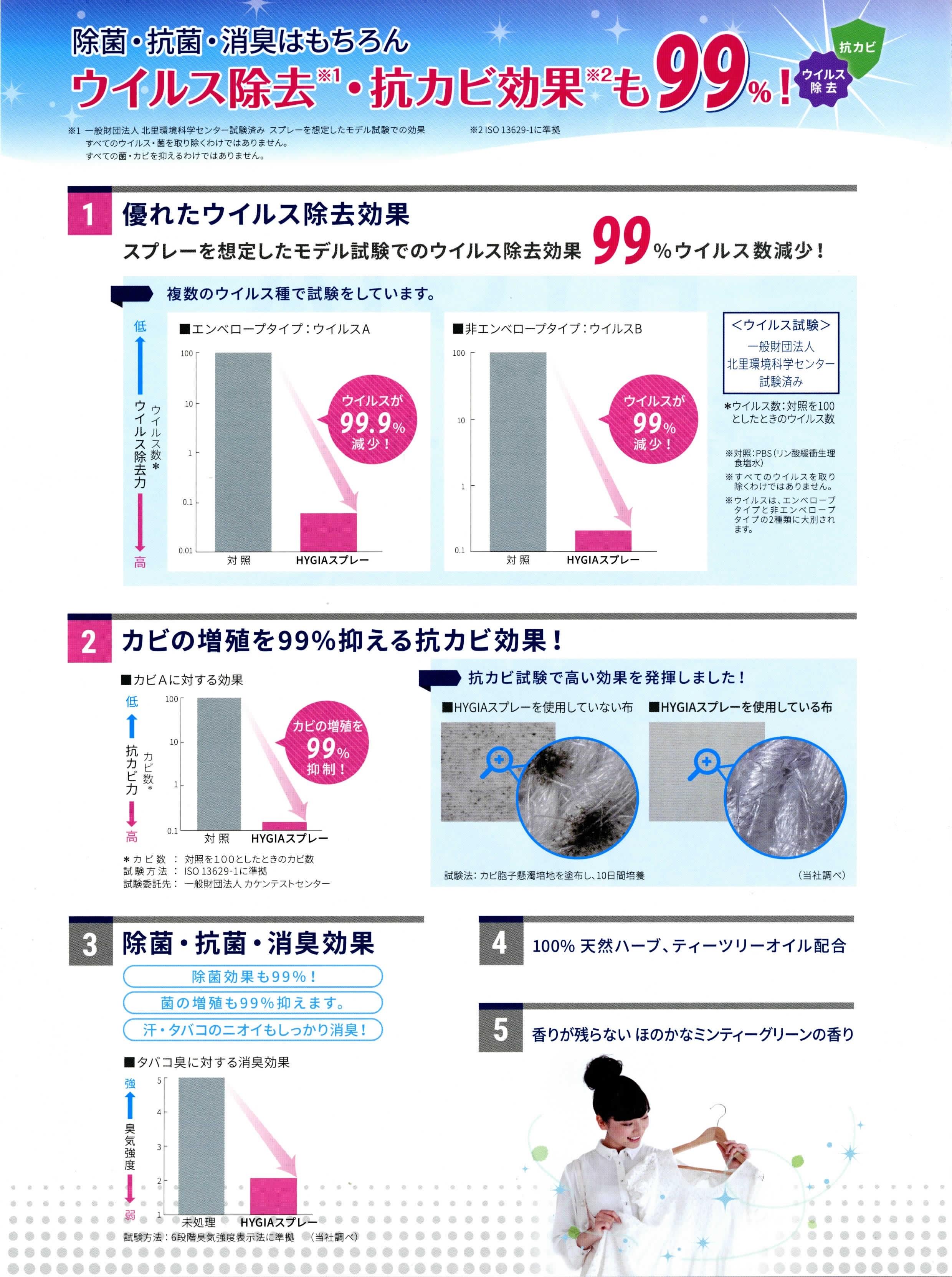 HYGIA(ハイジア)除菌・消臭スプレーの主な機能|ライオンハイジーン株式会社