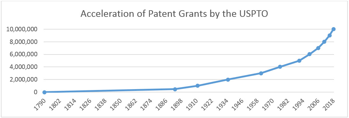 Acceleration of Patent Grants by USPTO