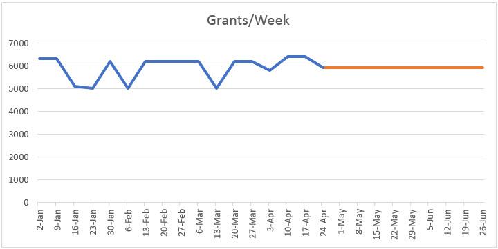 Grants per Week