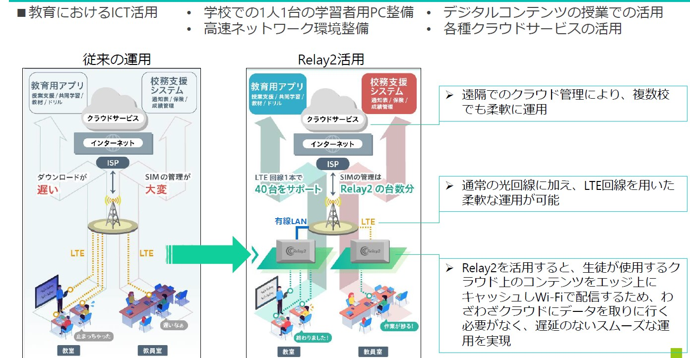 IT Insight 簡単どこでもネットワーク!多機能型Wi-Fiアクセスポイント「Relay2」~ティーガイア社訪問レポート~