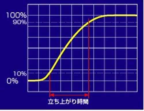 測定器 Insight 方形波の性質と計測上の扱い