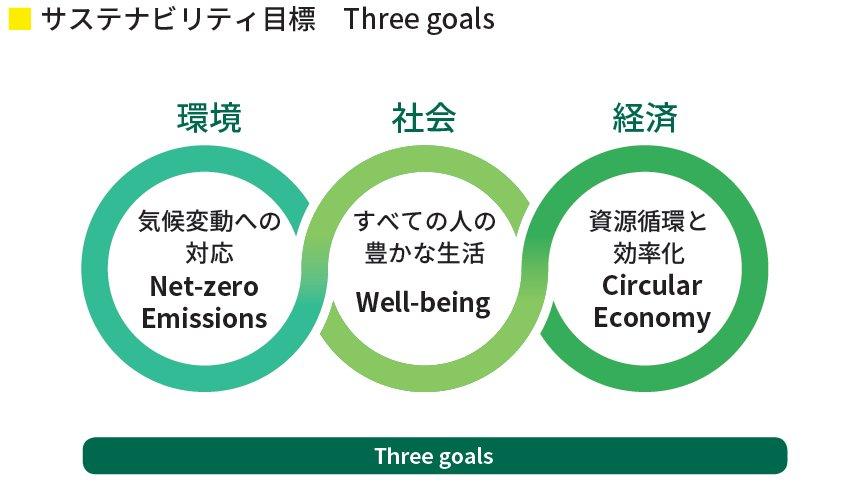 サステナビリティ目標Three goals