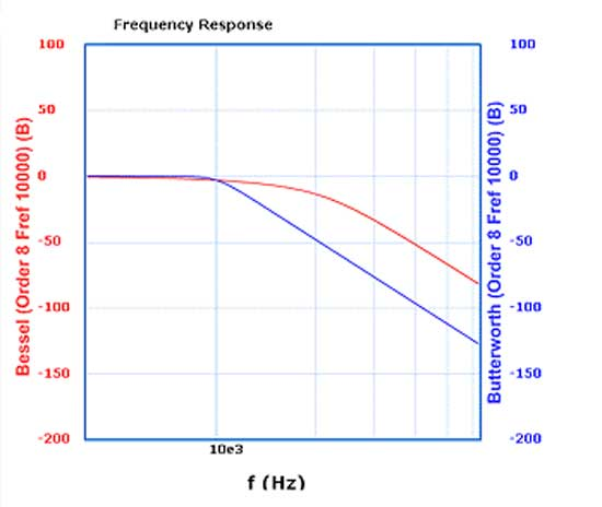 測定器 Insight フィルタの周波数特性と波形応答