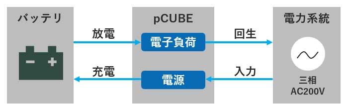 測定器 Insight 直列・並列自由自在、パワエレ開発に必須の電源/評価装置 pCUBEとは?