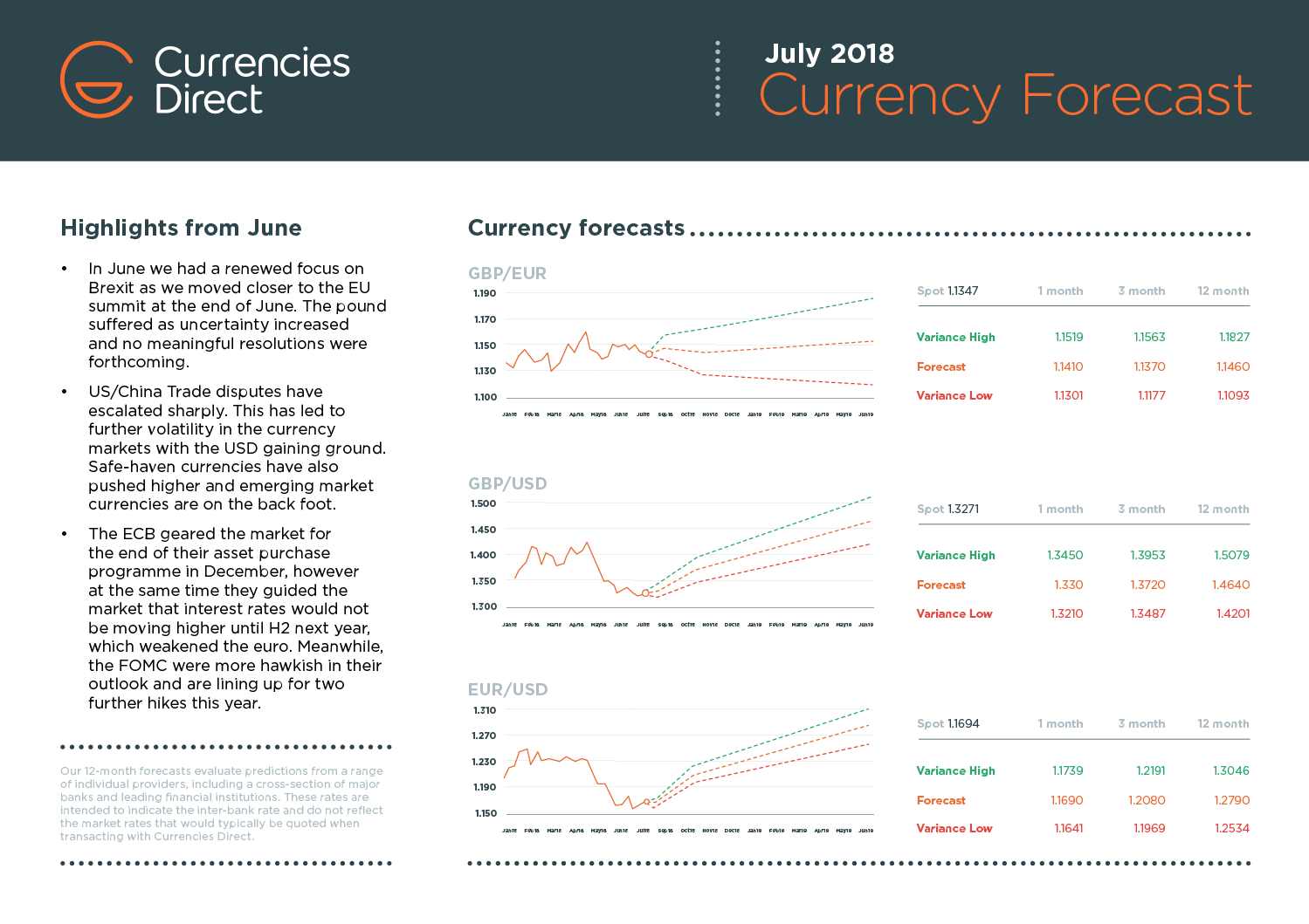 Monthly Currency Forecast preview