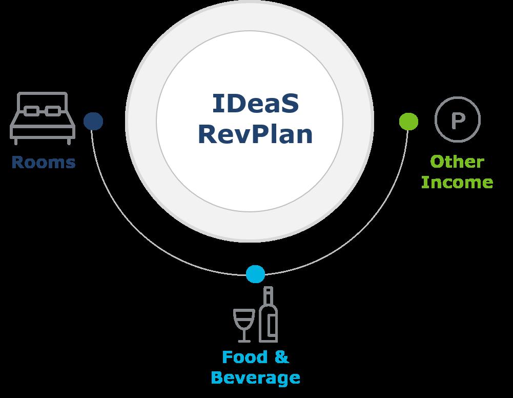 REVPlan All Revenue Streams