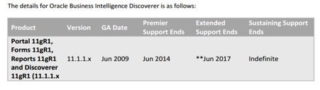 Details for Oracle Business Intelligence Discoverer