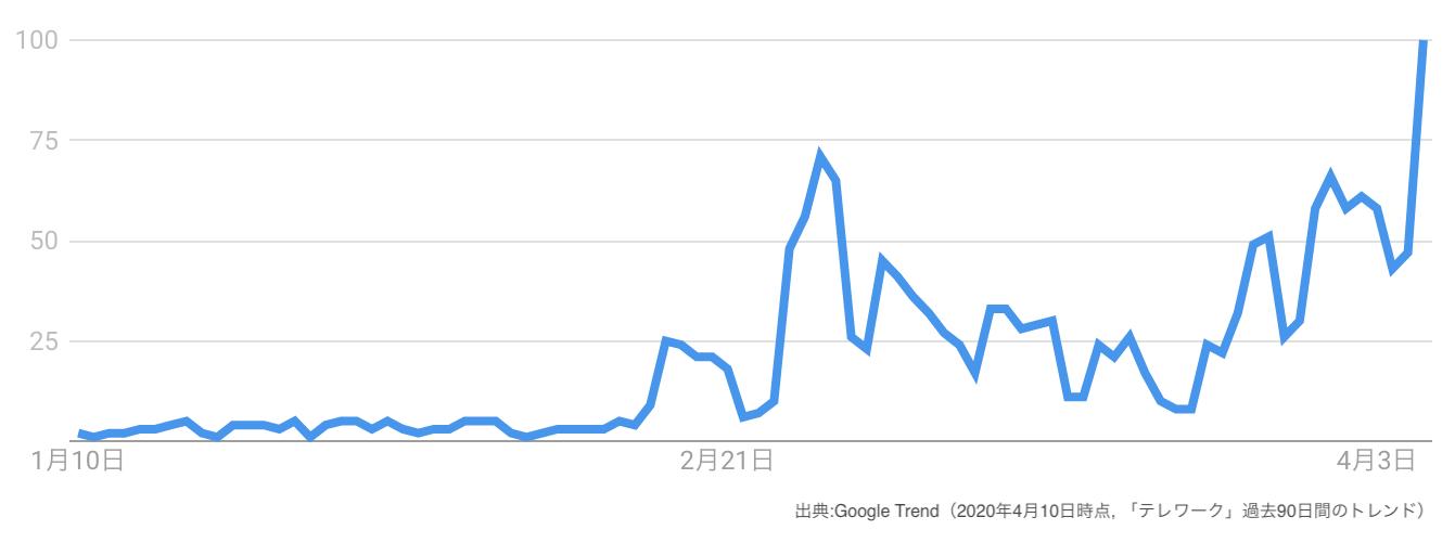 Google Trend テレワークの動向