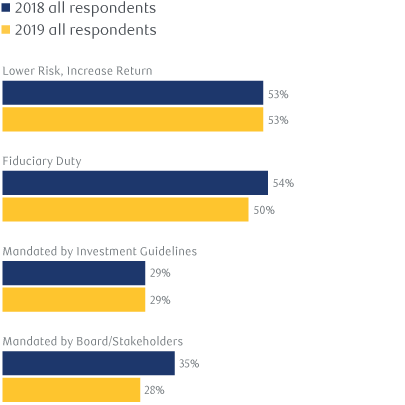 Exhibit 2: What are your reason(s) for incorporating ESG in your investment approach?