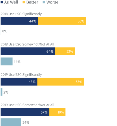 Exhibit 3: How do you believe ESG integrated portfolios are likely to perform relative to non-ESG integrated portfolios?